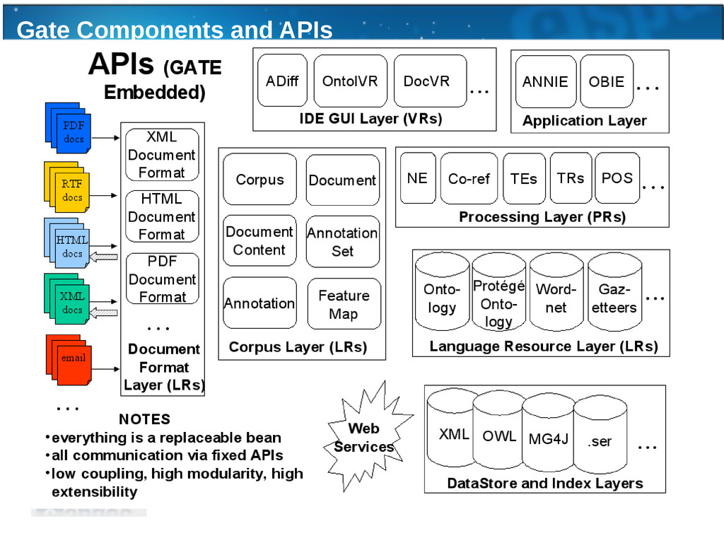 Gate Components and APIs