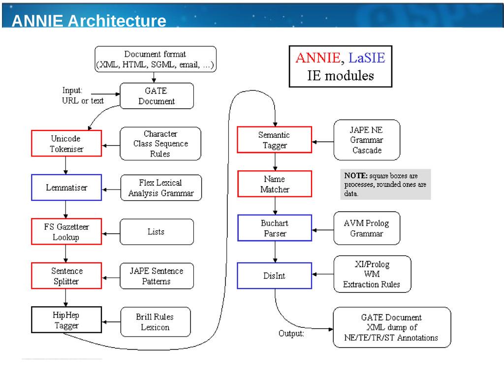 ANNIE Architecture