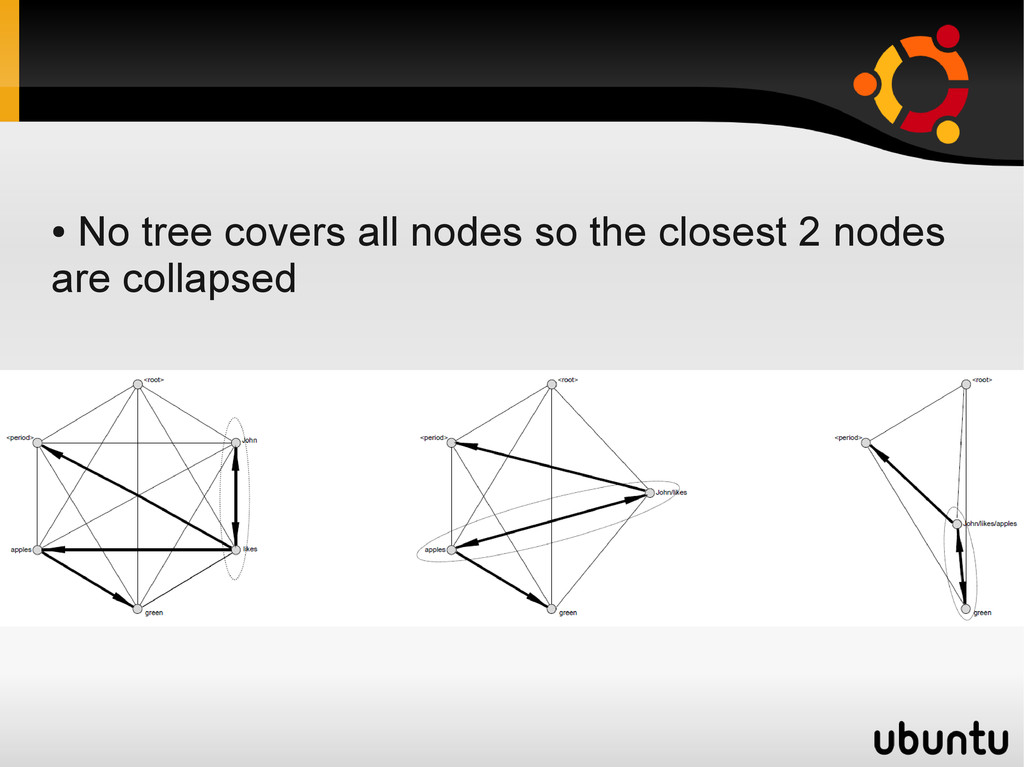● No tree covers all nodes so the closest 2 nod...