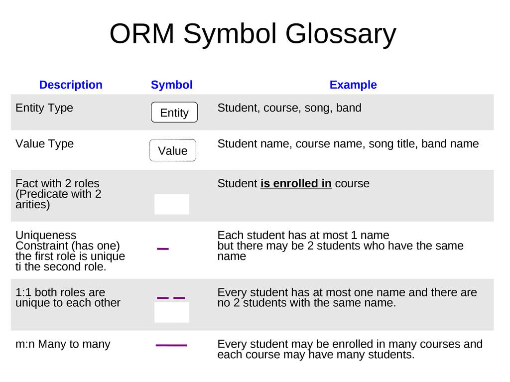Description Symbol Example Entity Type Student,...