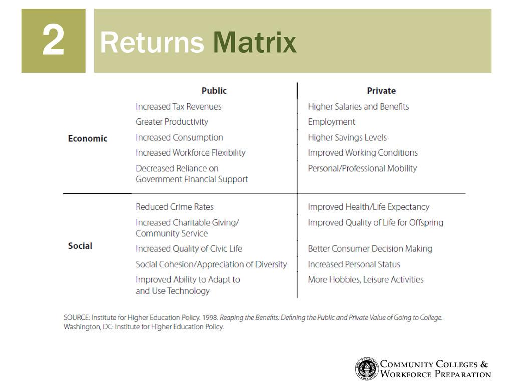 Returns Matrix 2