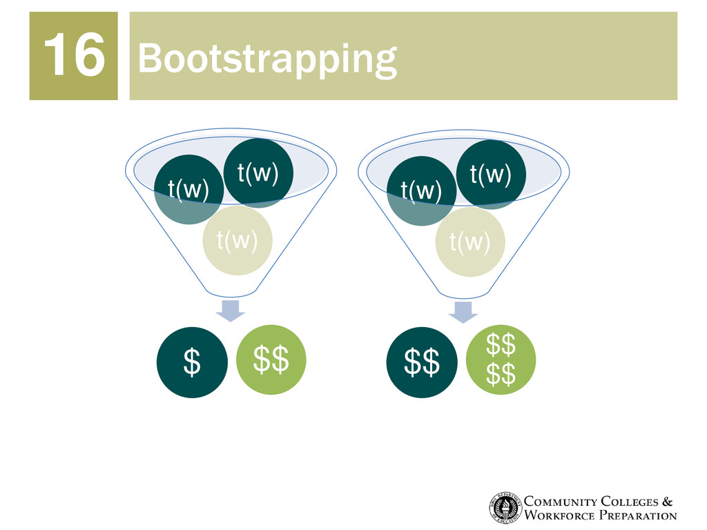 Bootstrapping 16 t(w) t(w) t(w) $ $$ t(w) t(w) ...