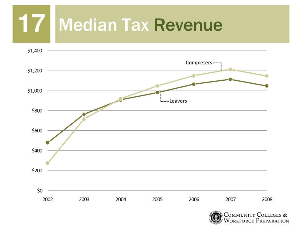 Median Tax Revenue 17 $0 $200 $400 $600 $800 $1...