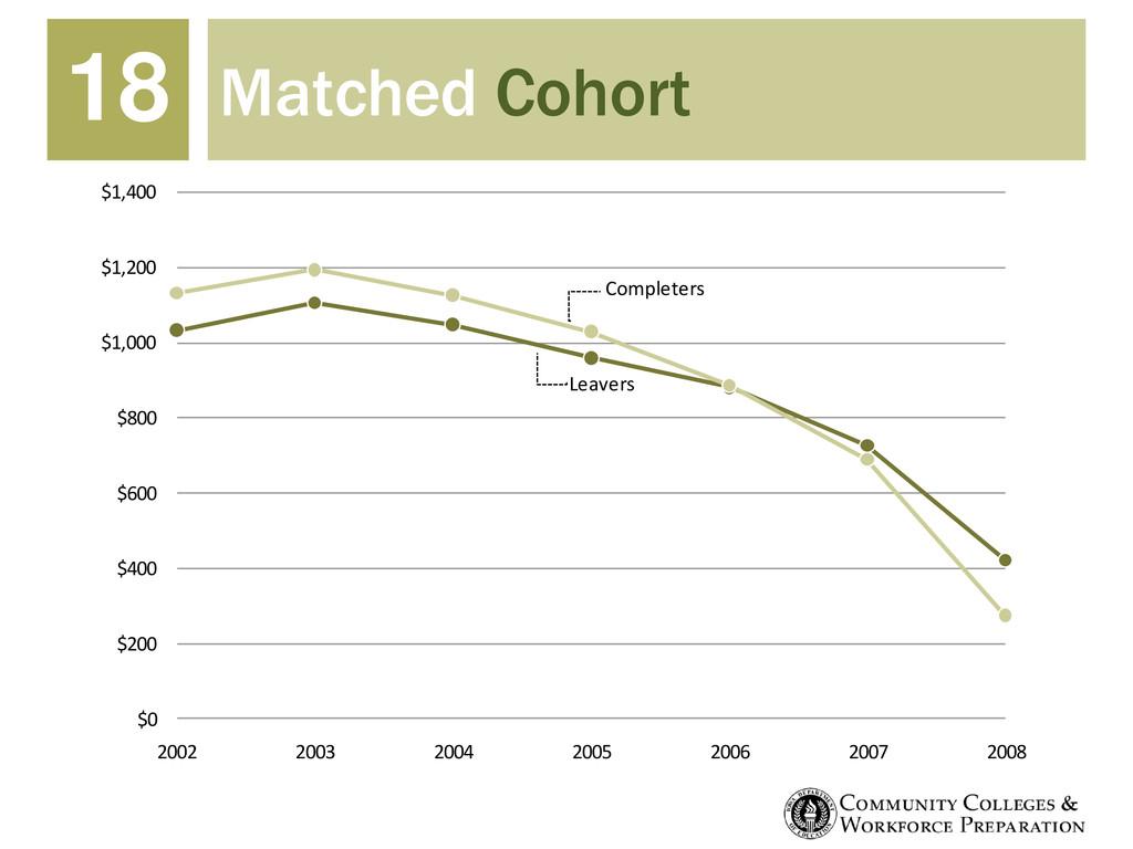 Matched Cohort 18 $0 $200 $400 $600 $800 $1,000...