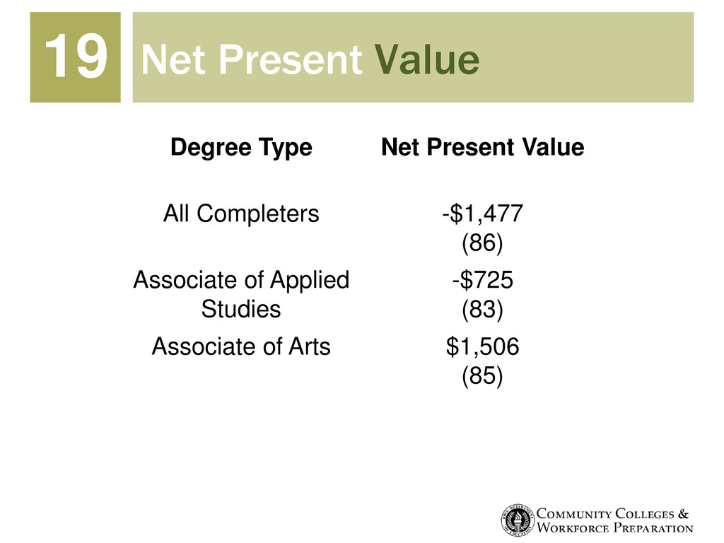 Net Present Value 19 Degree Type Net Present Va...