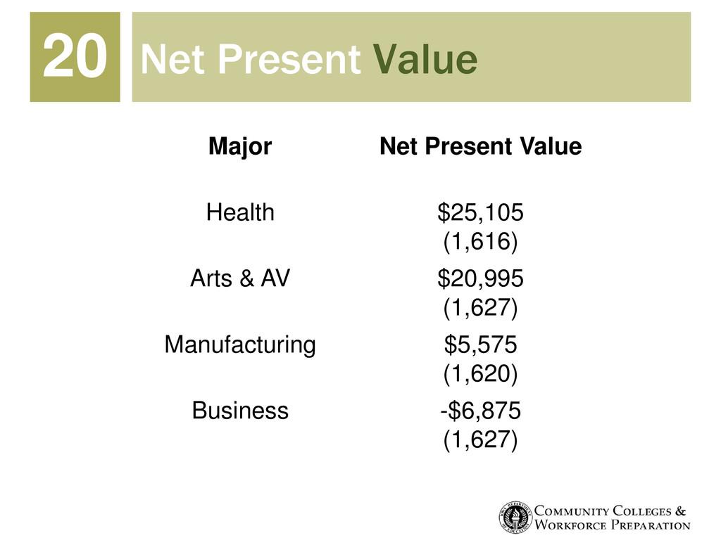 Net Present Value 20 Major Net Present Value He...