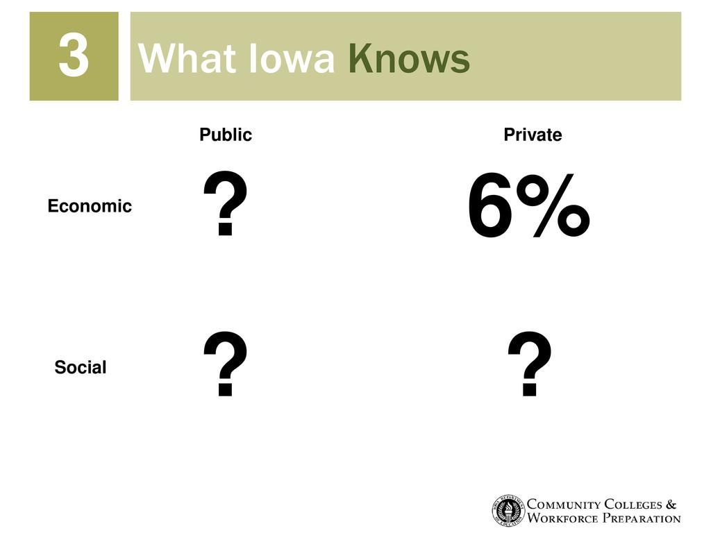 What Iowa Knows ? 6% ? ? 3 Public Private Econo...