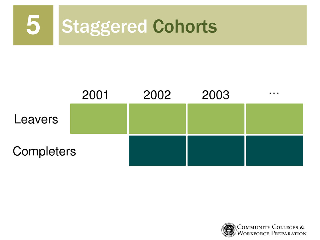 Staggered Cohorts 5 Leavers Completers 2001 200...