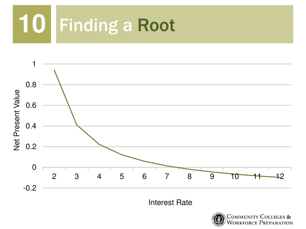 Finding a Root 10 -0.2 0 0.2 0.4 0.6 0.8 1 2 3 ...