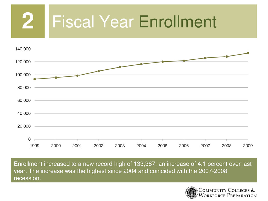 Enrollment increased to a new record high of 13...