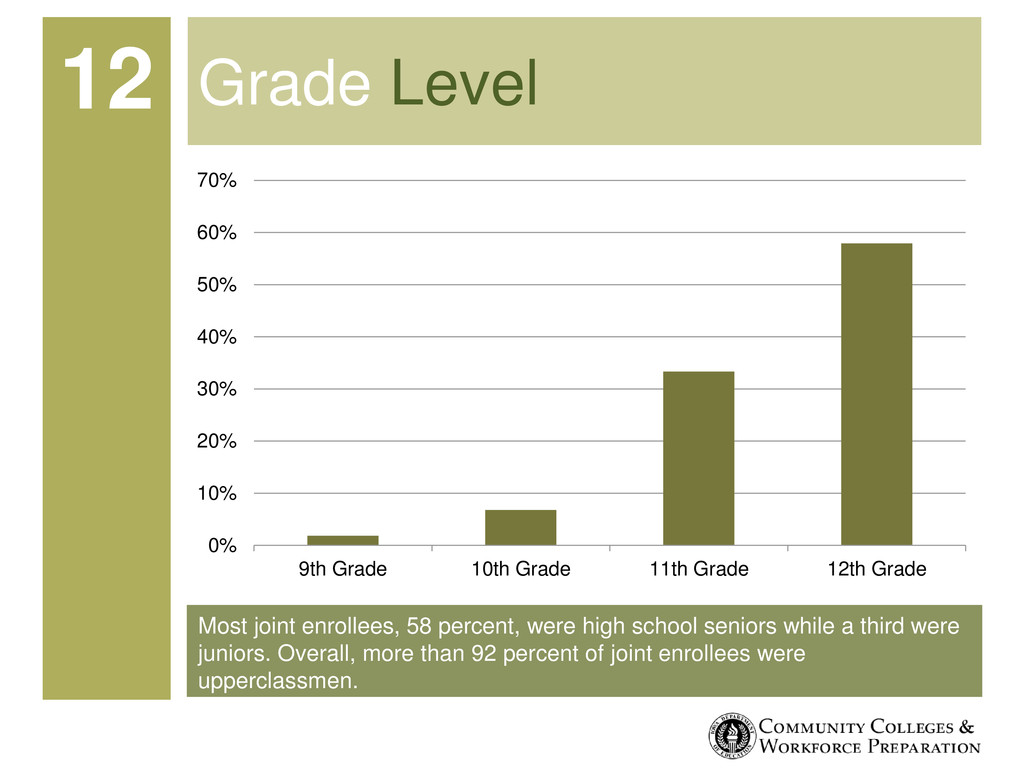 Most joint enrollees, 58 percent, were high sch...