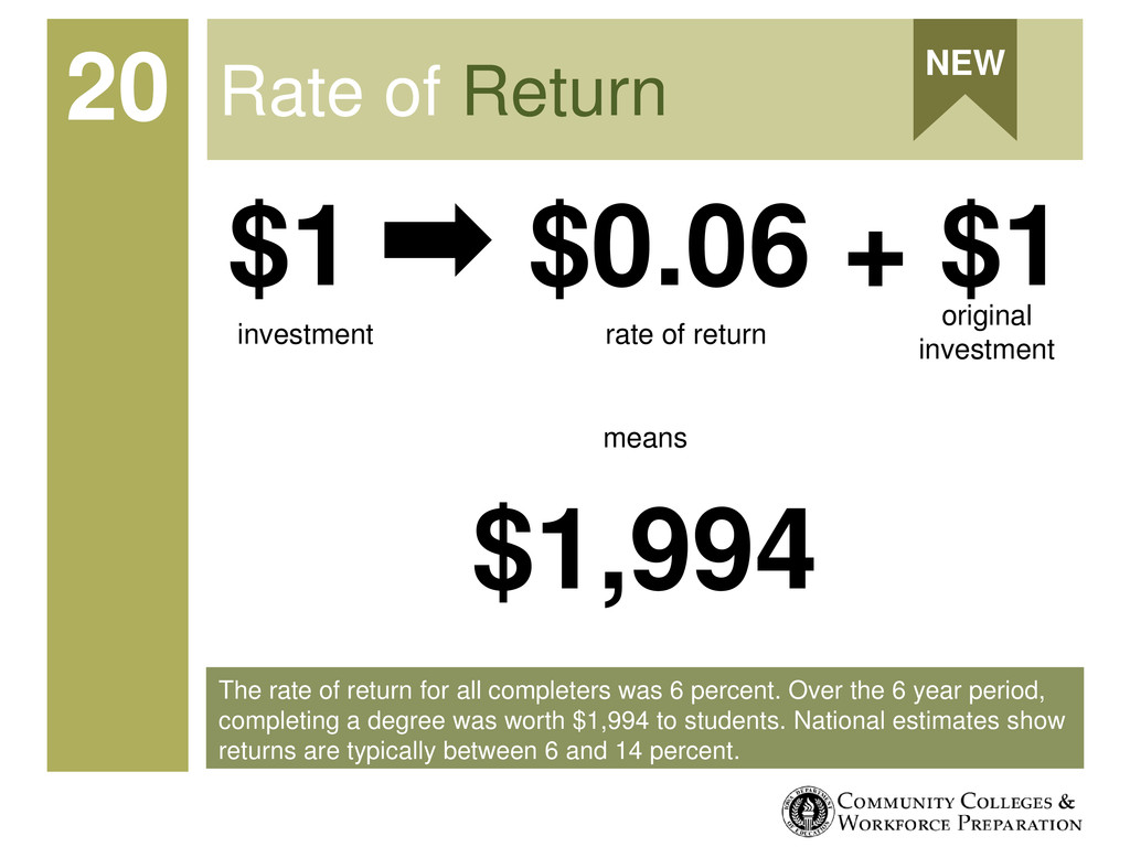 The rate of return for all completers was 6 per...