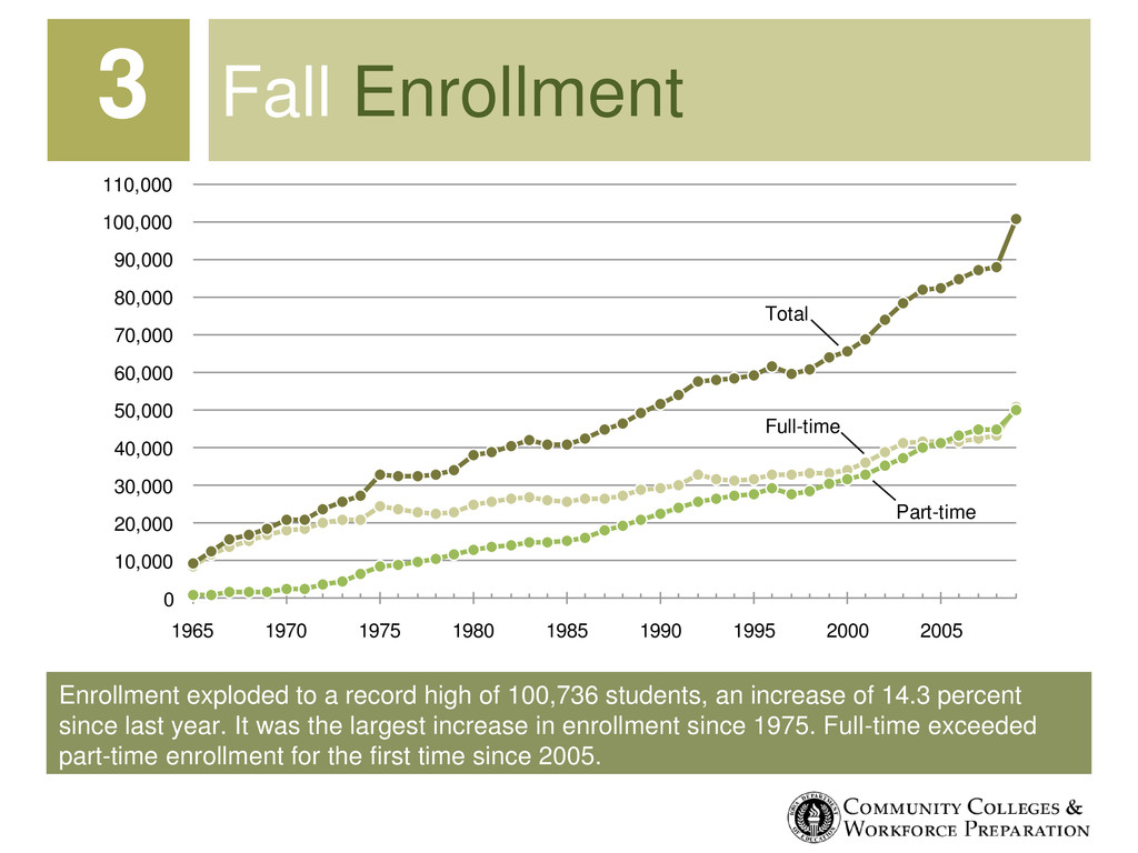 Enrollment exploded to a record high of 100,736...