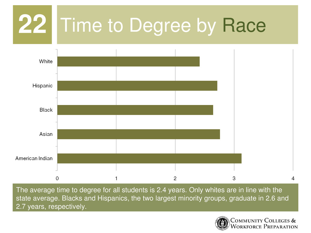 The average time to degree for all students is ...