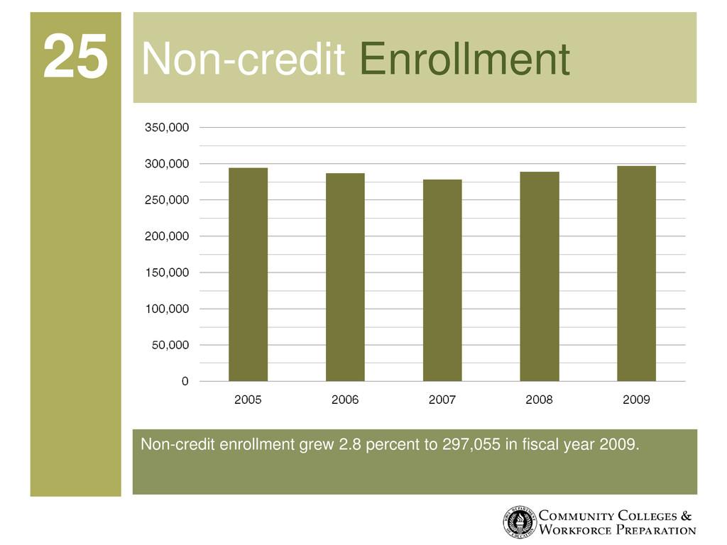 Non-credit enrollment grew 2.8 percent to 297,0...