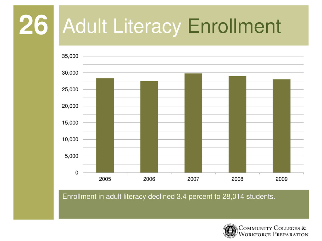 Enrollment in adult literacy declined 3.4 perce...