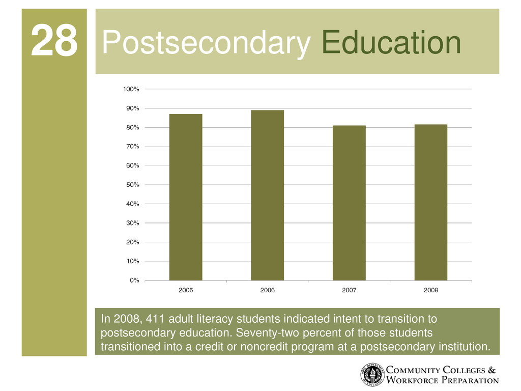 In 2008, 411 adult literacy students indicated ...