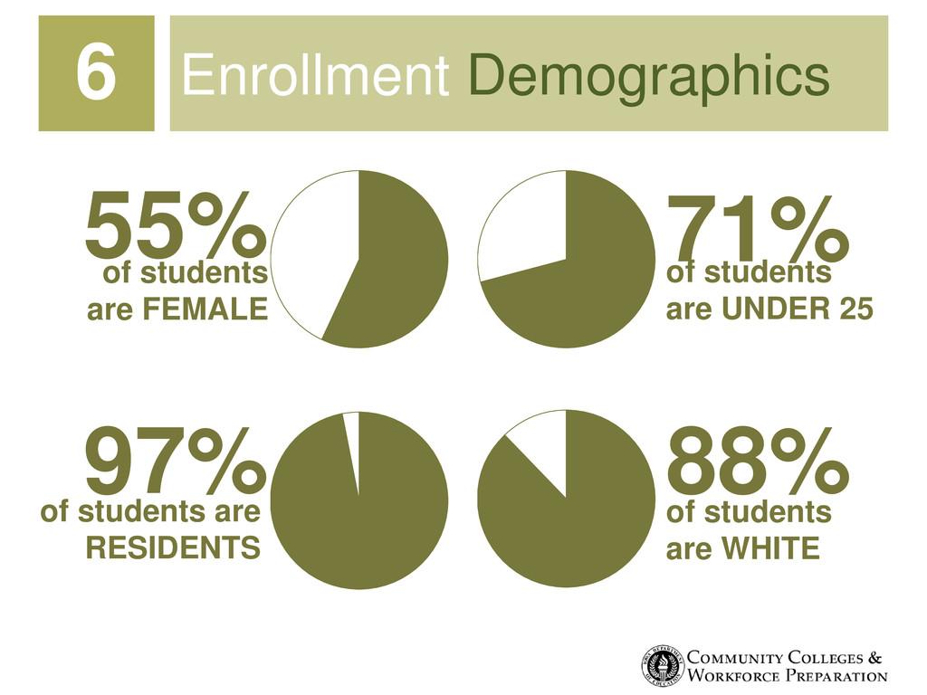 Enrollment Demographics 6 55% 71% 88% 97% of st...