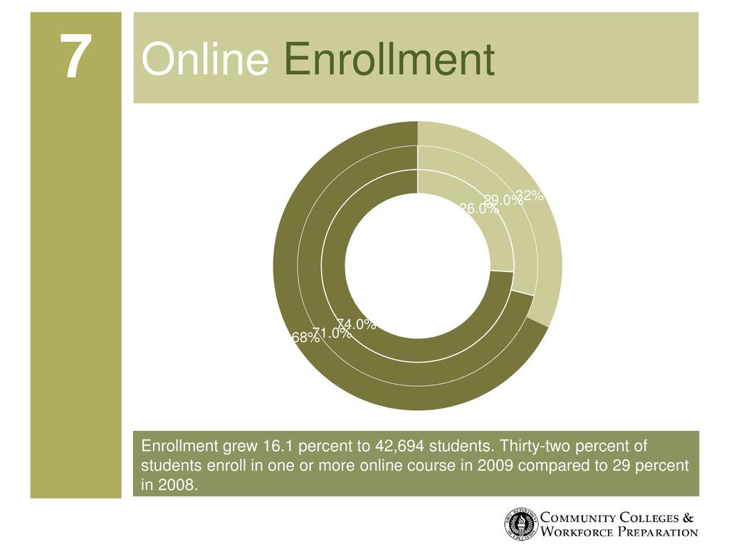 Enrollment grew 16.1 percent to 42,694 students...