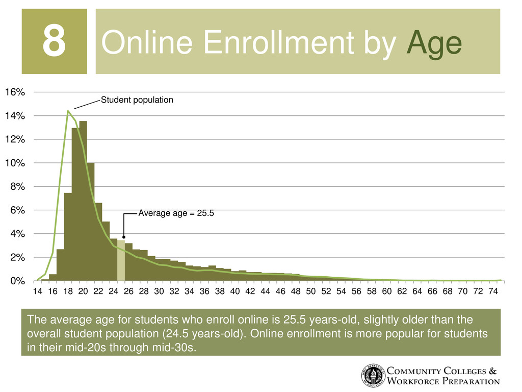 The average age for students who enroll online ...