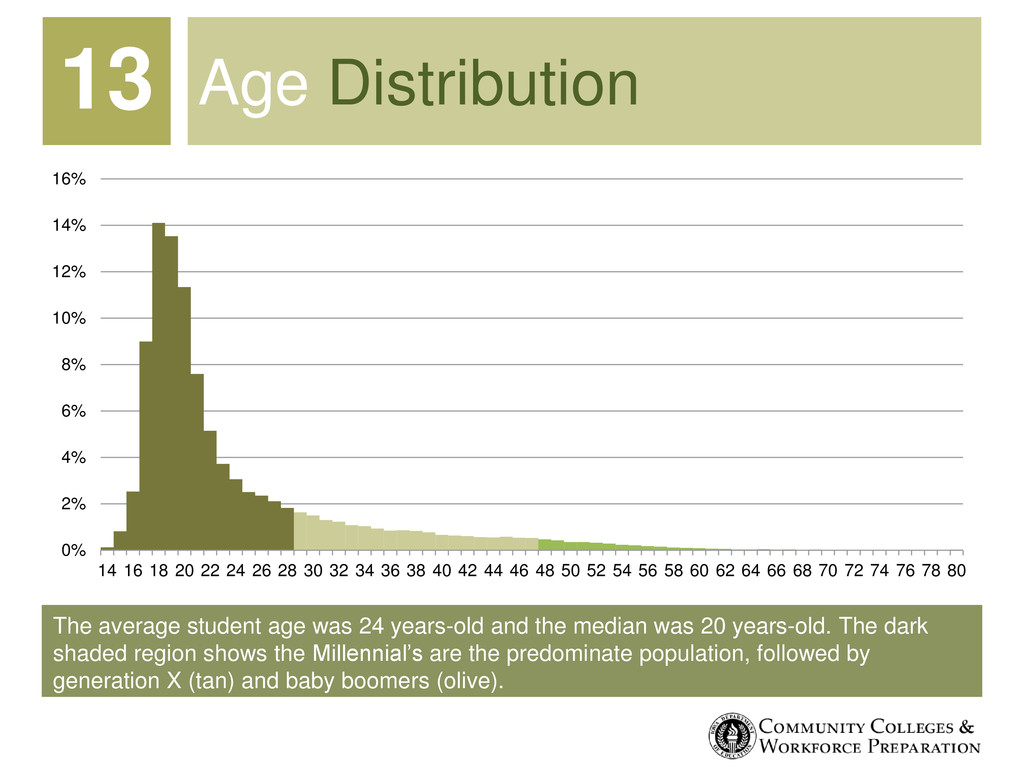 The average student age was 24 years-old and th...