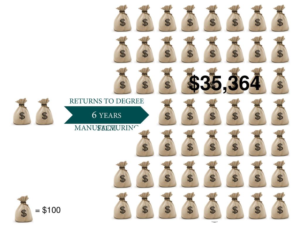 $35,364 = $100