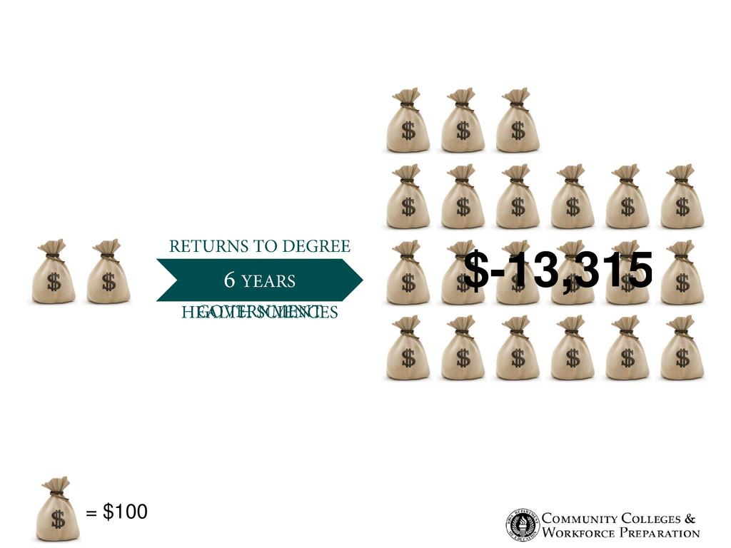 $-13,315 = $100