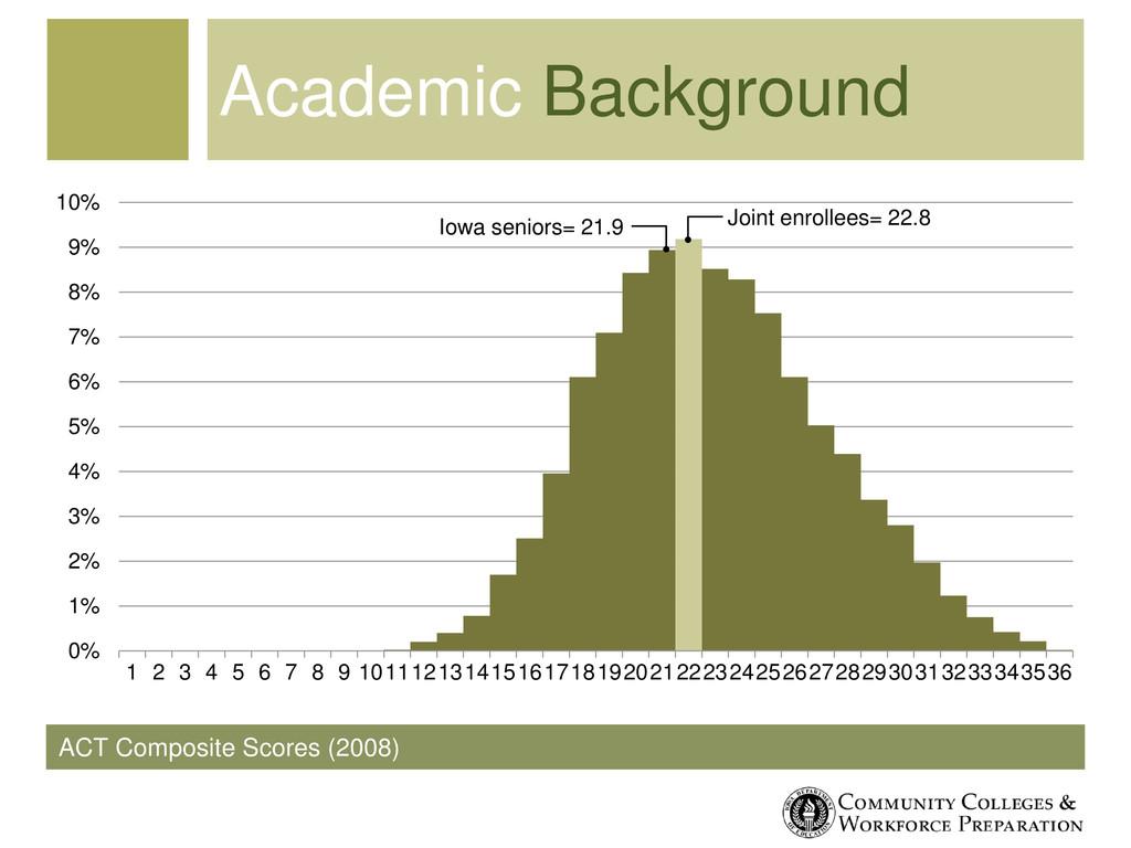 ACT Composite Scores (2008) Academic Background...
