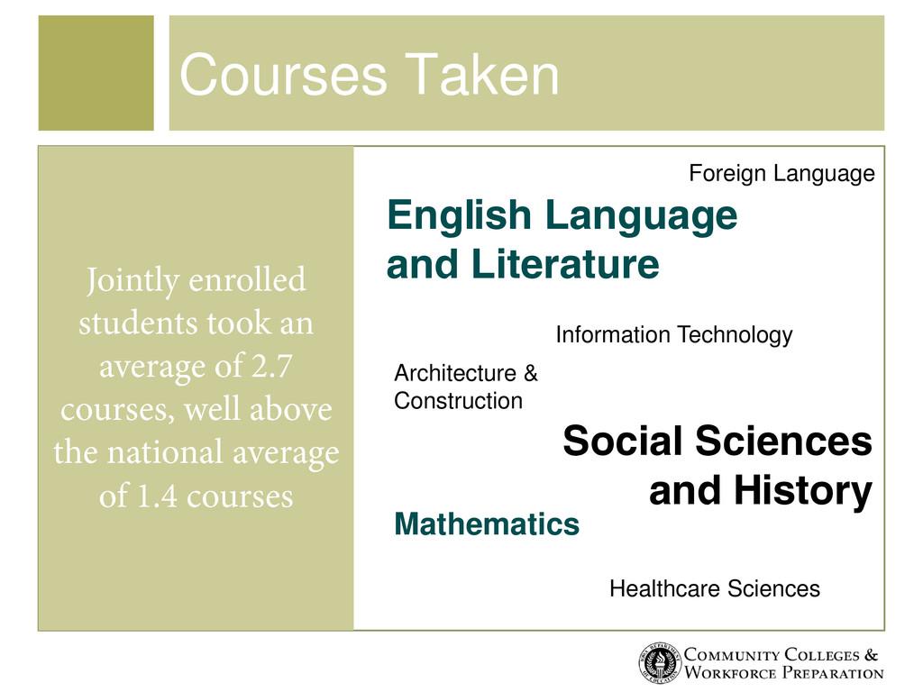 Courses Taken English Language and Literature M...