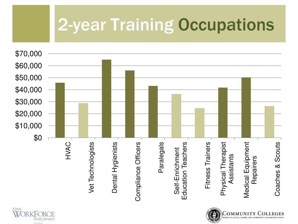 2-year Training Occupations $0 $10,000 $20,000 ...