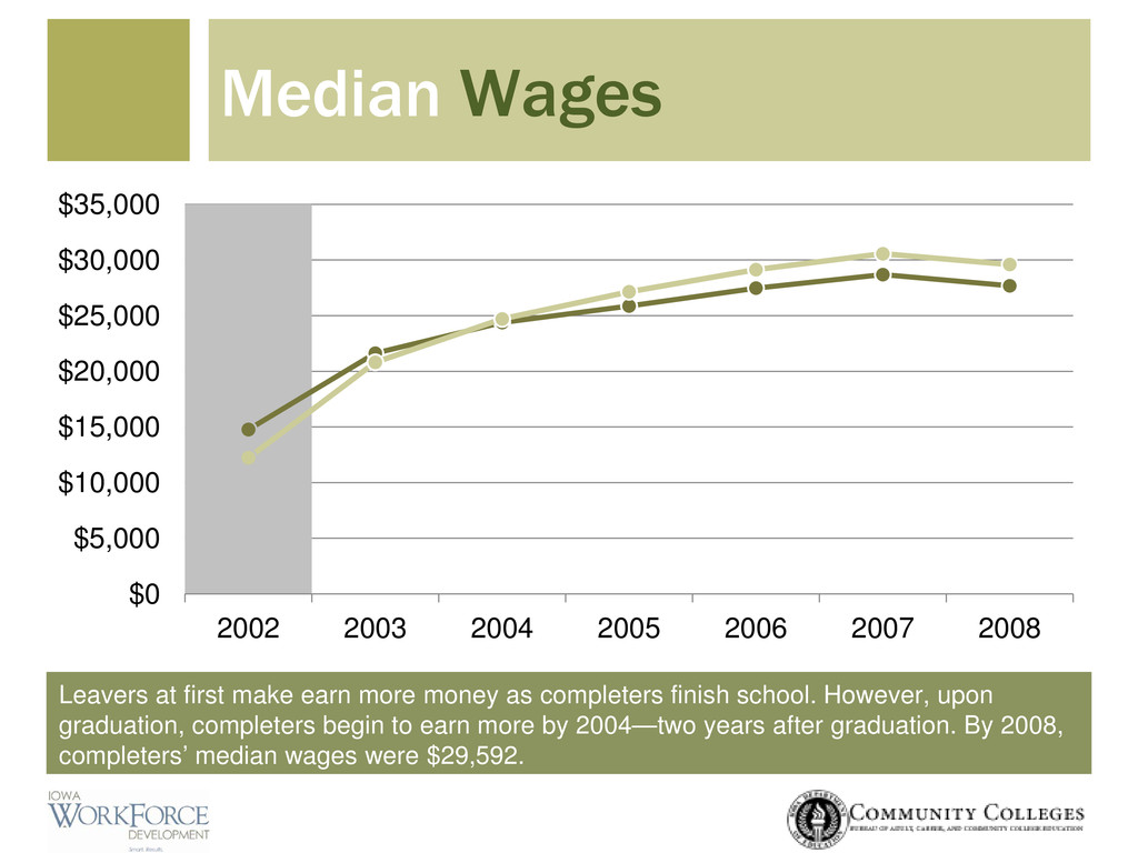 Median Wages Leavers at first make earn more mo...