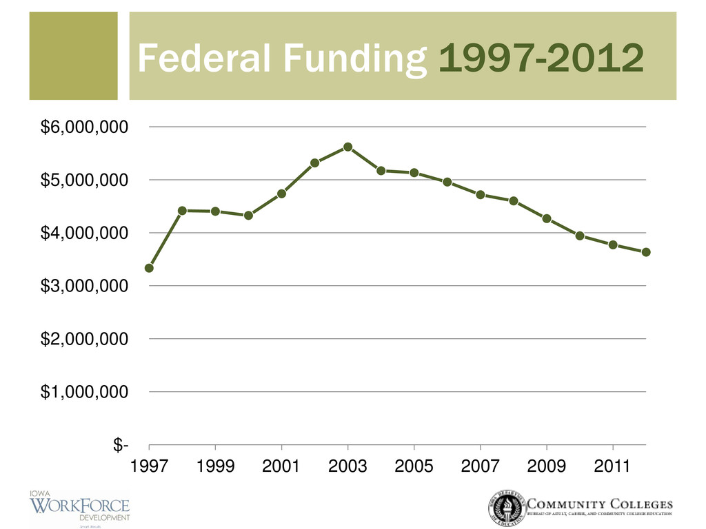 Federal Funding 1997-2012 $- $1,000,000 $2,000,...