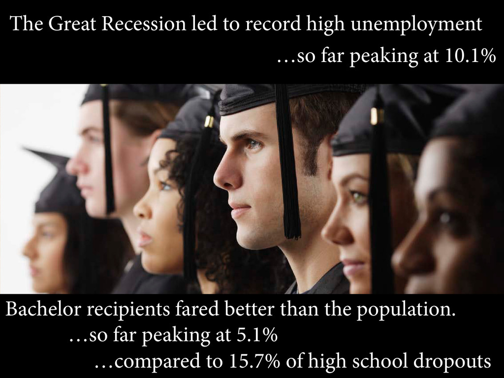 The Great Recession led to record high unemploy...