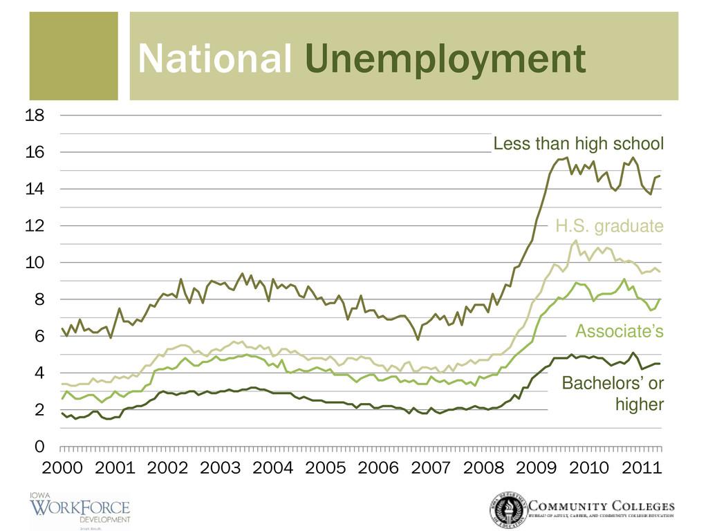 National Unemployment 0 2 4 6 8 10 12 14 16 18 ...