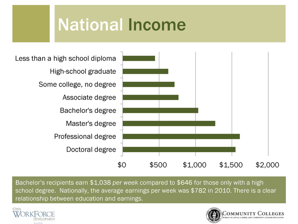 Bachelor's recipients earn $1,038 per week comp...