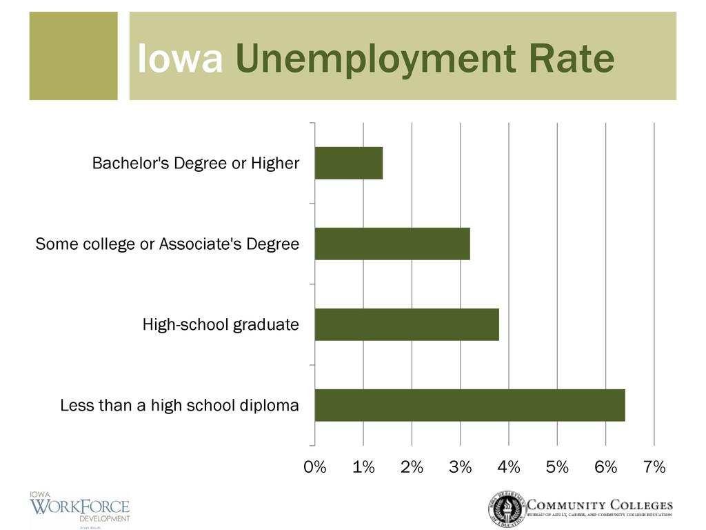 Iowa Unemployment Rate 0% 1% 2% 3% 4% 5% 6% 7% ...