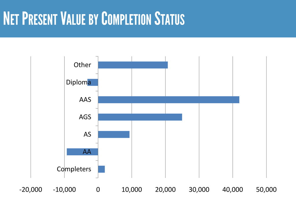 NET PRESENT VALUE BY COMPLETION STATUS -20,000 ...