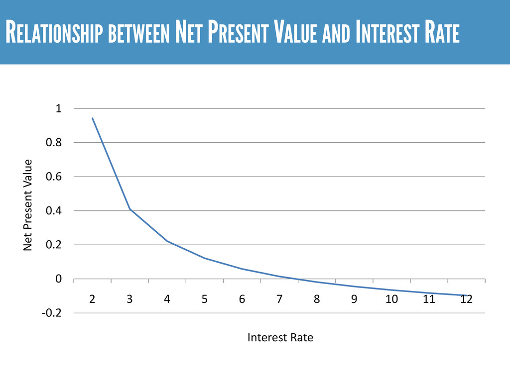 RELATIONSHIP BETWEEN NET PRESENT VALUE AND INTE...