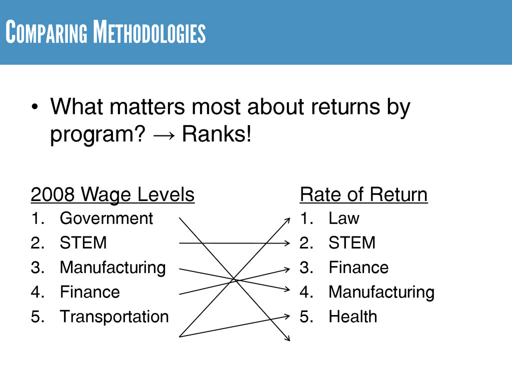 COMPARING METHODOLOGIES • What matters most abo...