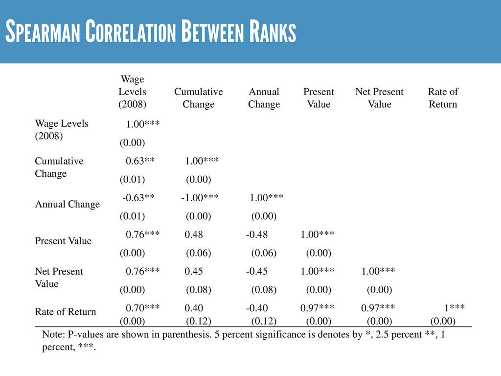 SPEARMAN CORRELATION BETWEEN RANKS Wage Levels ...