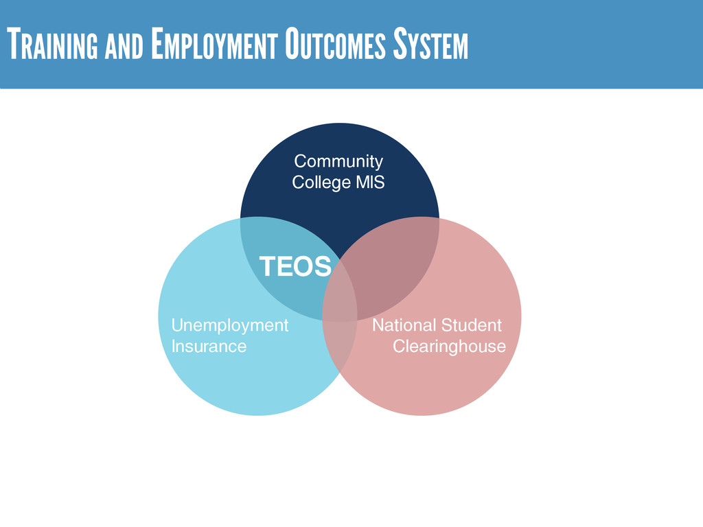 TRAINING AND EMPLOYMENT OUTCOMES SYSTEM Nationa...