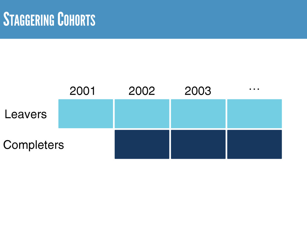 STAGGERING COHORTS Leavers Completers 2001 2002...
