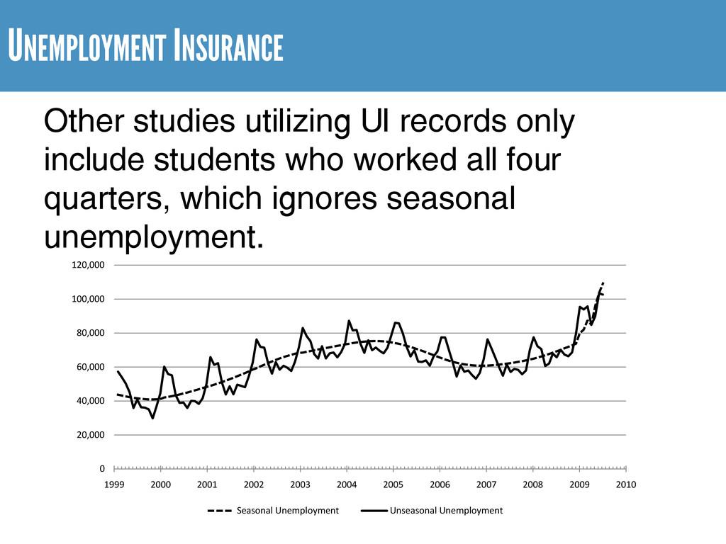 UNEMPLOYMENT INSURANCE Other studies utilizing ...