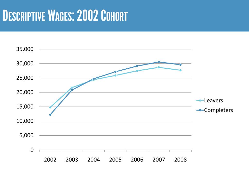DESCRIPTIVE WAGES: 2002 COHORT 0 5,000 10,000 1...