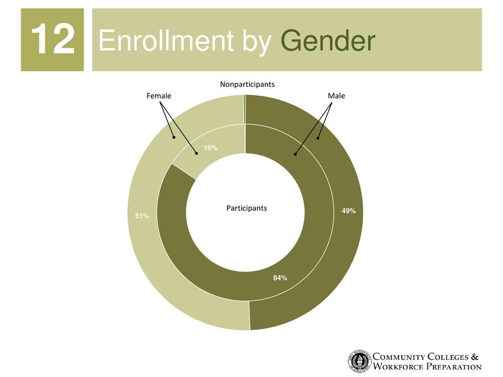 Enrollment by Gender 84% 16% 49% 51% Participan...