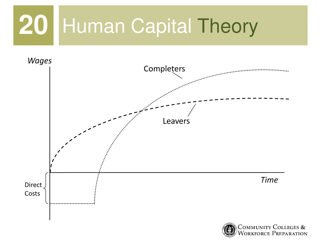 Human Capital Theory 20 Wages Completers Direct...