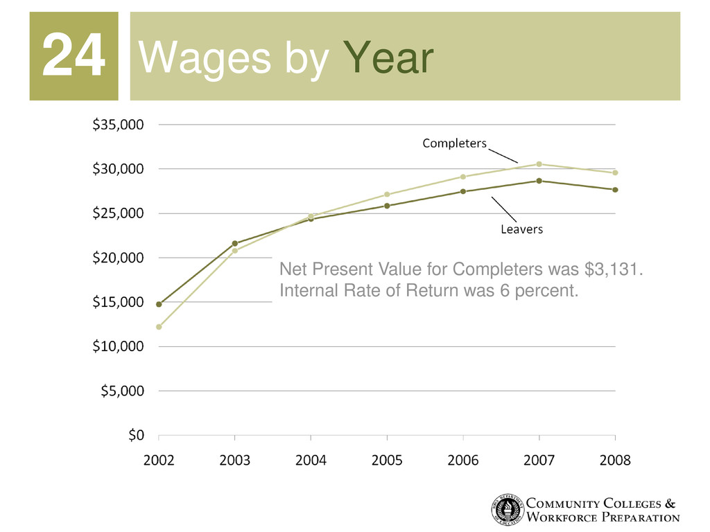 Wages by Year 24 Net Present Value for Complete...