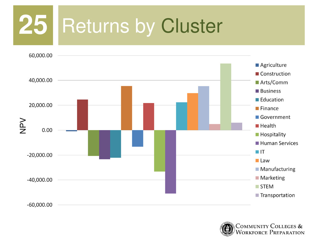 Returns by Cluster 25 NPV