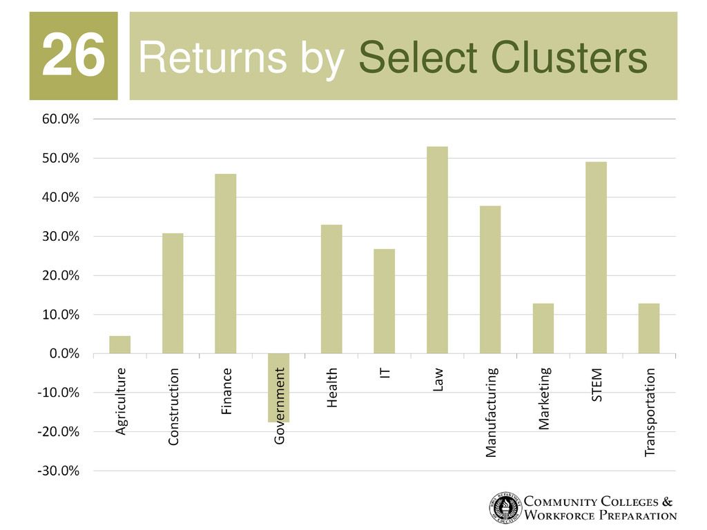 Returns by Select Clusters 26