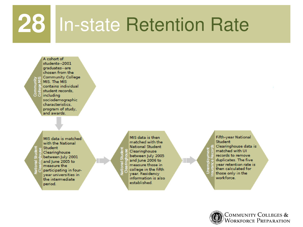 In-state Retention Rate 28